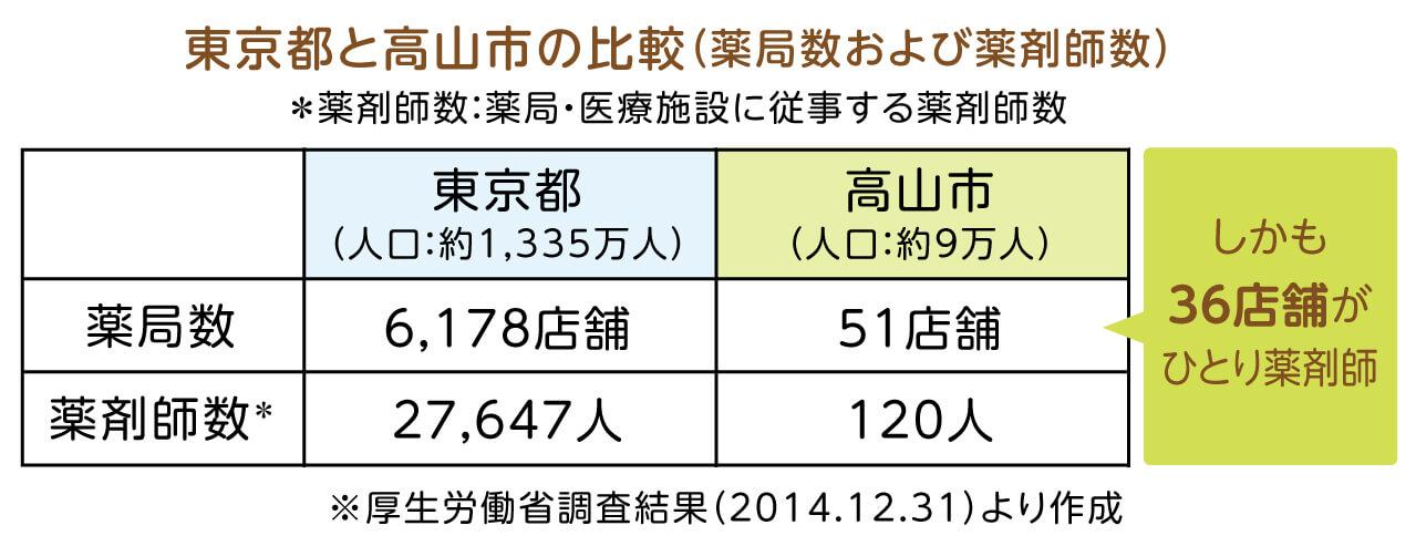 東京都と高山市の薬局数および薬剤師数の比較
