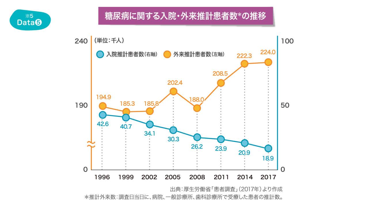 糖尿病に関する入院・外来推計患者数の推移